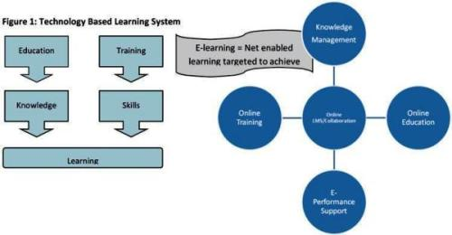 Technology Based Learning System